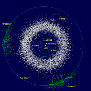 The inner solar system showing location of asteroid belt. It looks dense but in fact most asteroids are separeated by millions of miles.