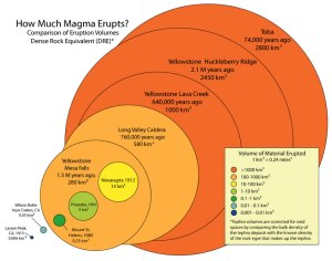 Comparison of material emitted for a number of famous volcanic eruptions. All the ones that emitted 100 cubic kilometers or more and considered super-eruptions.    Toba has erupted more than once but the one shown is the youngest.   Image credit: USGS - http://volcanoes.usgs.gov/images/pglossary/eruptionsize.php