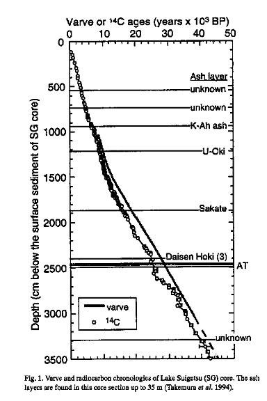 Japan lake carbon dating