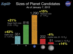 (Photo : NASA)Since the last Kepler catalog was released in February 2012, the number of candidates discovered in the Kepler data has increased by 20 percent and now totals 2,740 potential planets orbiting 2,036 stars. Based on observations conducted May 2009 to March 2011, the most dramatic increases are seen in the number of Earth-size and super Earth-size candidates discovered, which grew by 43 and 21 percent respectively. Image: NASA