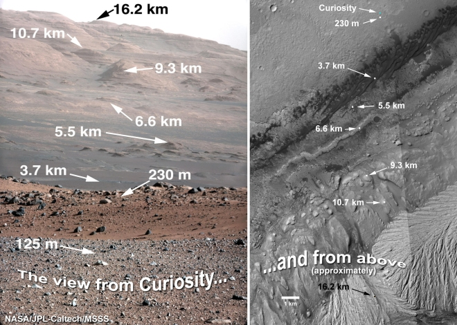 In image from Curiosity on the left and taken from satelite on the right.  The distances are estimates here and my be incorrect as acknowledged by the author but it still illustrates well the diversity of landscapes on Mt. Sharp itself and just how large this mountain is.  Image Credit: Distances provided by Lauri Fenton from http://cosmicdiary.org/lfenton/2012/09/03/distances-to-mt-sharp/ and original files JPL/NASA/CalTech
