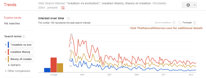 "Google trends comparison of search terms ""evolution and creation"" ""creation vs evolution"" and ""theory of creation.""  Image credit: Google trends and TheNaturalHistorian.com"