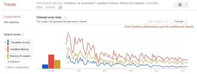 "Google trends comparison of search terms ""evolution and creation"" ""creation vs evolution"" and ""theory of creation.""  Image credit: Google trends and TheNaturalHistorian.com"