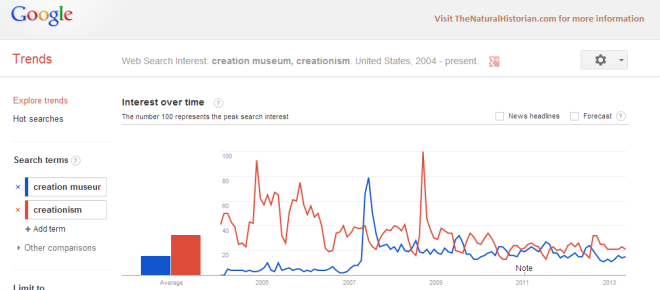 "Google trends comparison of search terms ""creation museum"" and ""creationism.""  Notice the July lows in searches fro creationism but spikes for the creation museum. The creation museum opened in 2007.  Image credit: Google trends and TheNaturalHistorian.com"