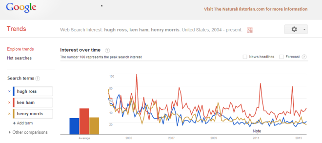 "Google trends for search terms ""hugh ross,"" ""ken ham"" and ""henry morris.""  Image Credit: Google Trends and TheNaturalHistorian.com"