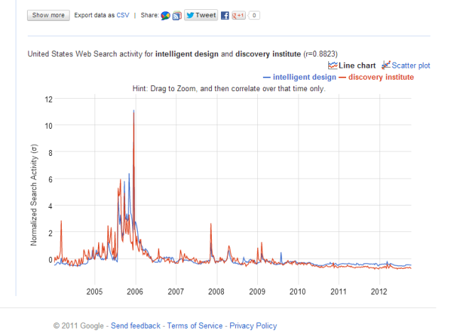 """Google Compare result from two associated words """"Intelligent design"""" and """"discovery institute"""".  These were suggested to be related search terms by Google Compare.  Image credit:  Google Compare and thenaturalhistorian.com"""