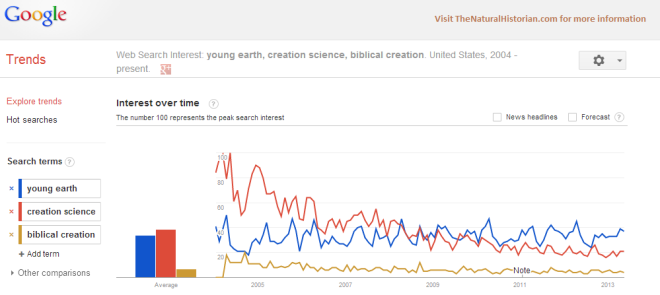 """Google trends for search terms """"    Image credit: Google Trends and TheNaturalHistorian.com"""
