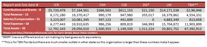 Summary of Creation Science Financial numbers for 2010/2011