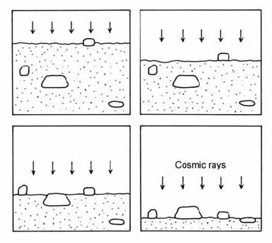 surface exposure dating with cosmogenic nuclides Surface exposure dating with cosmogenic nuclides cosmic rays impinge on an exposed rock surface and induce nuclear reactions soil dating with cosmogenic nuclides.
