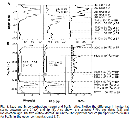 Figure 1 from Shotyk et al Science 1998 paper (see refs). Lead and scendium levels are traced across two peat cores.  The third column is he ratio of lead to scendium.