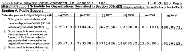 AIG 2009 1099K form showing total revenues and donations for past years.