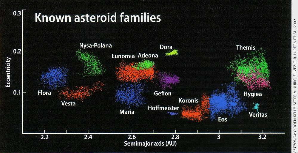planetary asteroids list - photo #41