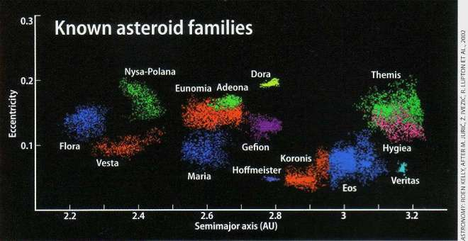 Mapping of some asteroid families. Colors represent objects that are all the same family member and how far apart they are.  From Astronomy Magazine 2006.  Roen Kelly, After M. Juric, Z Ivezic, R. Lupton Et al. 2002.