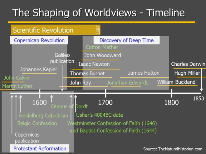 A slide from a recent presentation outlining the major events and people I intended to discuss.  William Buckland lived at a time in which the implication of the discovery of deep time and fossil order were being debated. Image: Joel Duff