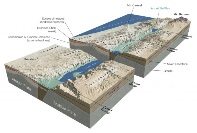 Diagram showing the geography and geological setting of the Jordan Valley.