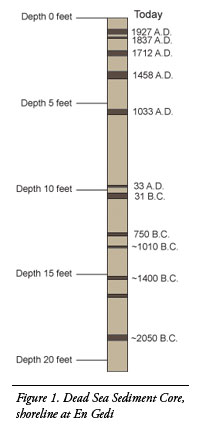 Figure 1 from Austin's paper on earthquakes and the Bible. This is cartoon version of a profile of Dead Sea sediments showing the position of seismites indicating the action of an earthquake.  The dates come from C14 and inferred rates of sedimentation.