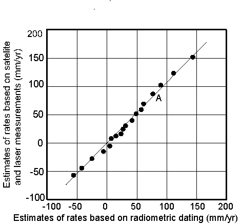 Rates of plate motions based on GPS vs radiometric dating methods for all of the plates of the world.