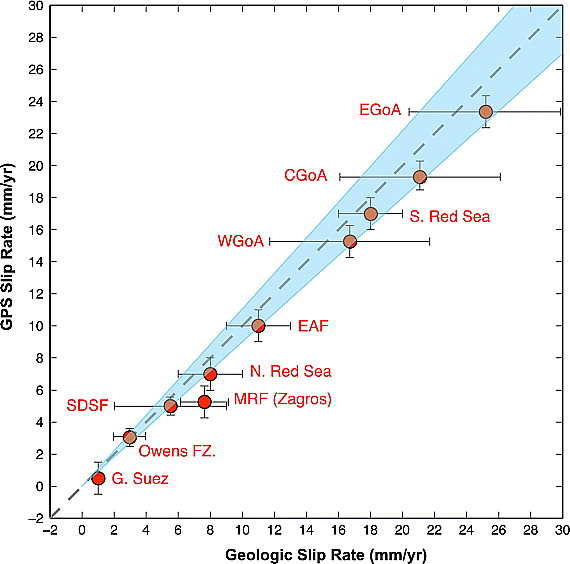 Radiometric/Geological estimates  vs Geodetic/GPS estimates of continental plate motions. Figure from AlReheji et al. 2010.