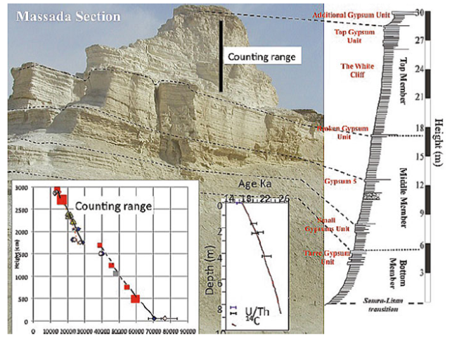 Deposits left by Lake Lisan just below Masada near the Dead Sea.  These deposits represent sediments that were laid down when Lake Lisa was just over 500 feet below sea level and thus covered most of the Jordan Valley including the Sea of Galilee .  Fig 10.9 from Stein, 2014 (see references)