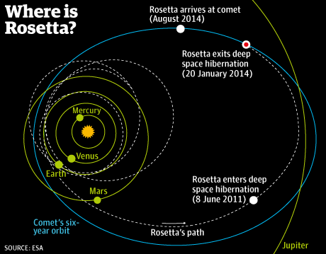 This shows the path that Rosetta has taken to catch up to Comet 67P