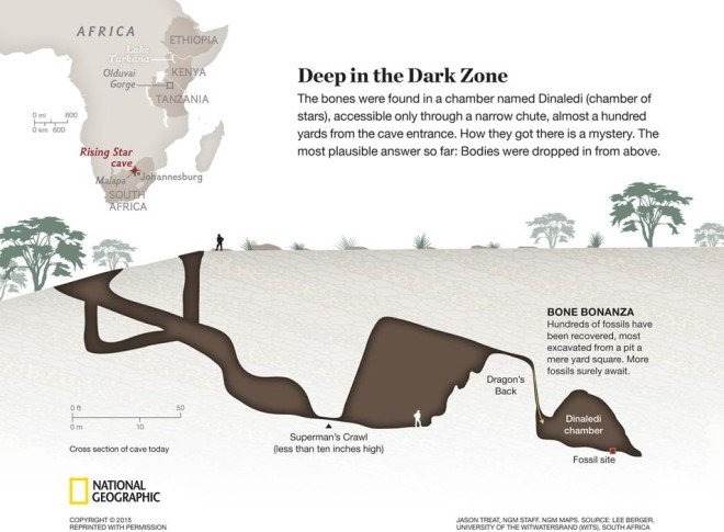 A schematic of the cave in which the bones were found. Credit: National Geographic and Lee Berger