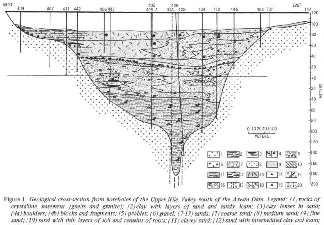 Cross section of the Nile Valley at the Aswan Dam. Figure from: